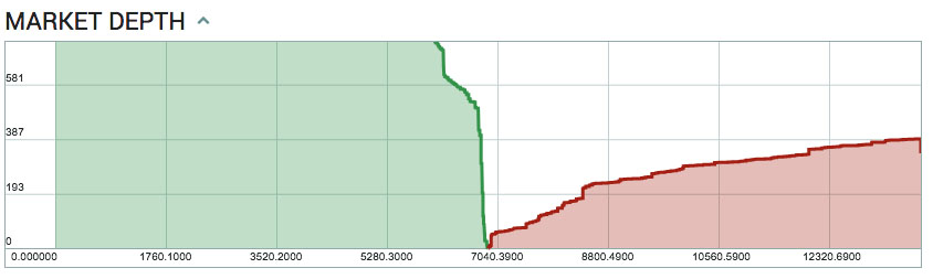 Глубина рынка биткоина, по данным poloniex