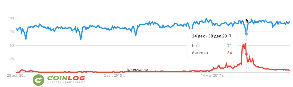 """Сравнение количественных соотношений популярности поисковых запросов """"bulk"""" и """"биткоин"""" за 5 лет, по данным Google Trends"""