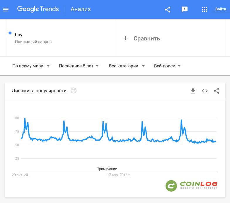 """Количественное соотношение популярности поискового запроса """"buy"""" за 5 лет, по данным Google Trends"""